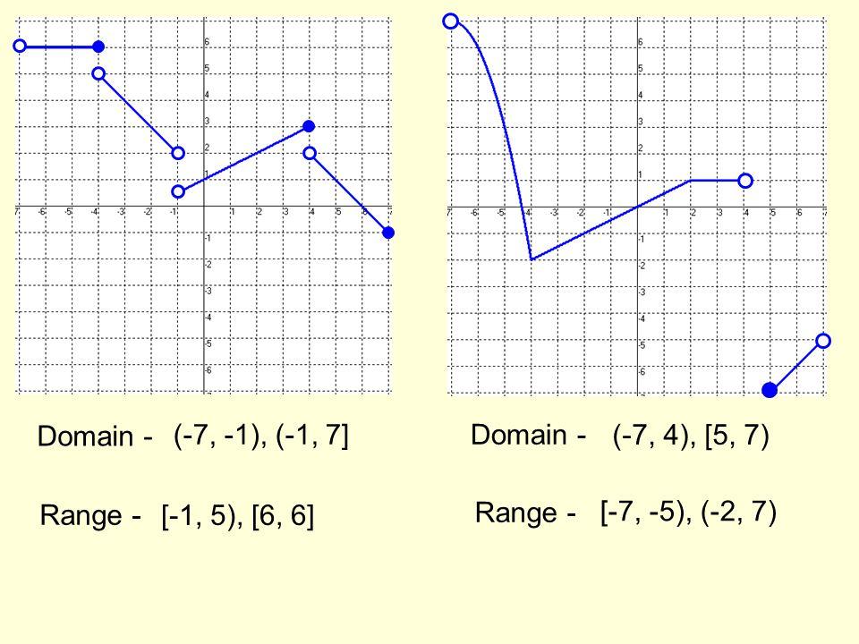 1 2 Warmup Domain Range Inq Int Ppt Video Online Download. 20 Domain Range 7 1 5 6 4 2. Worksheet. Worksheet 7 Domain And Range At Clickcart.co